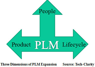 3 Dimensions of PLM Expansion