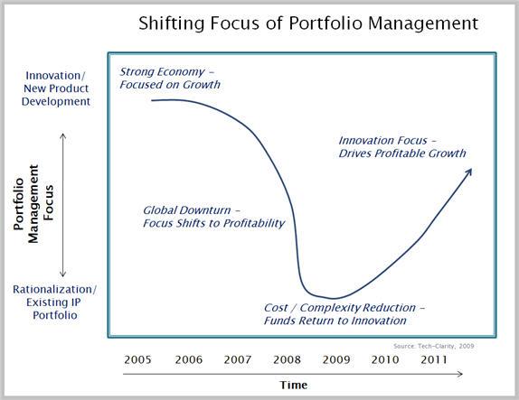 Product Portfolio Shift