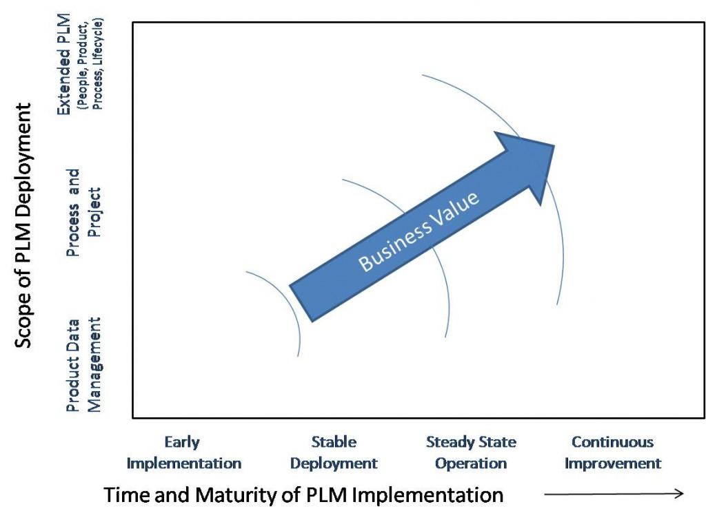 BI Opportunity in PLM Framework
