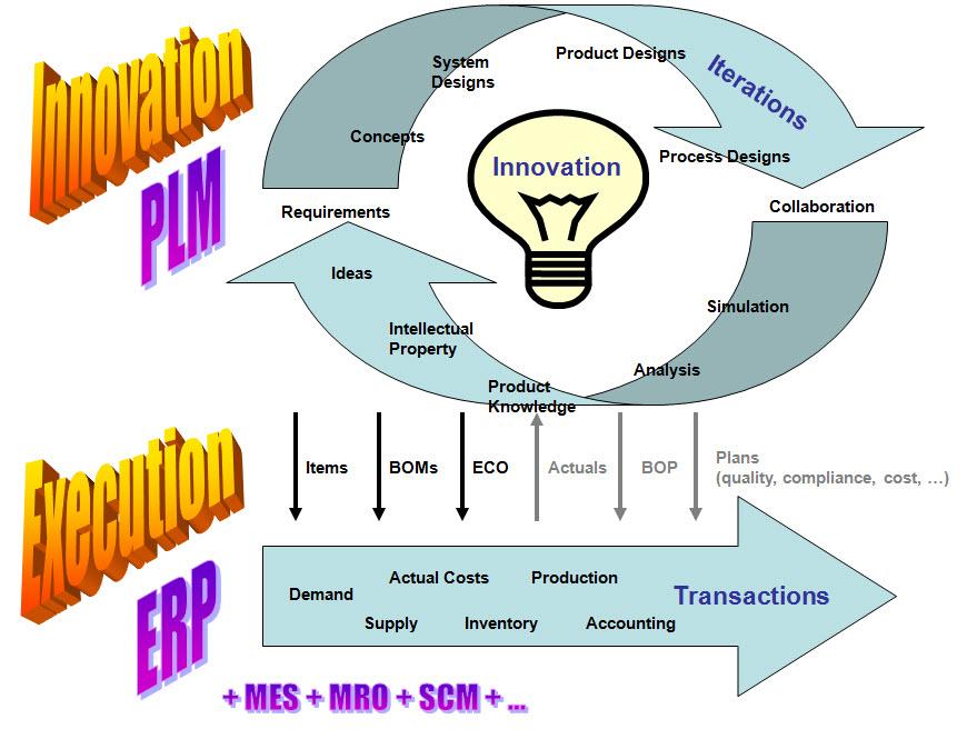 ERP-PLM Graphic