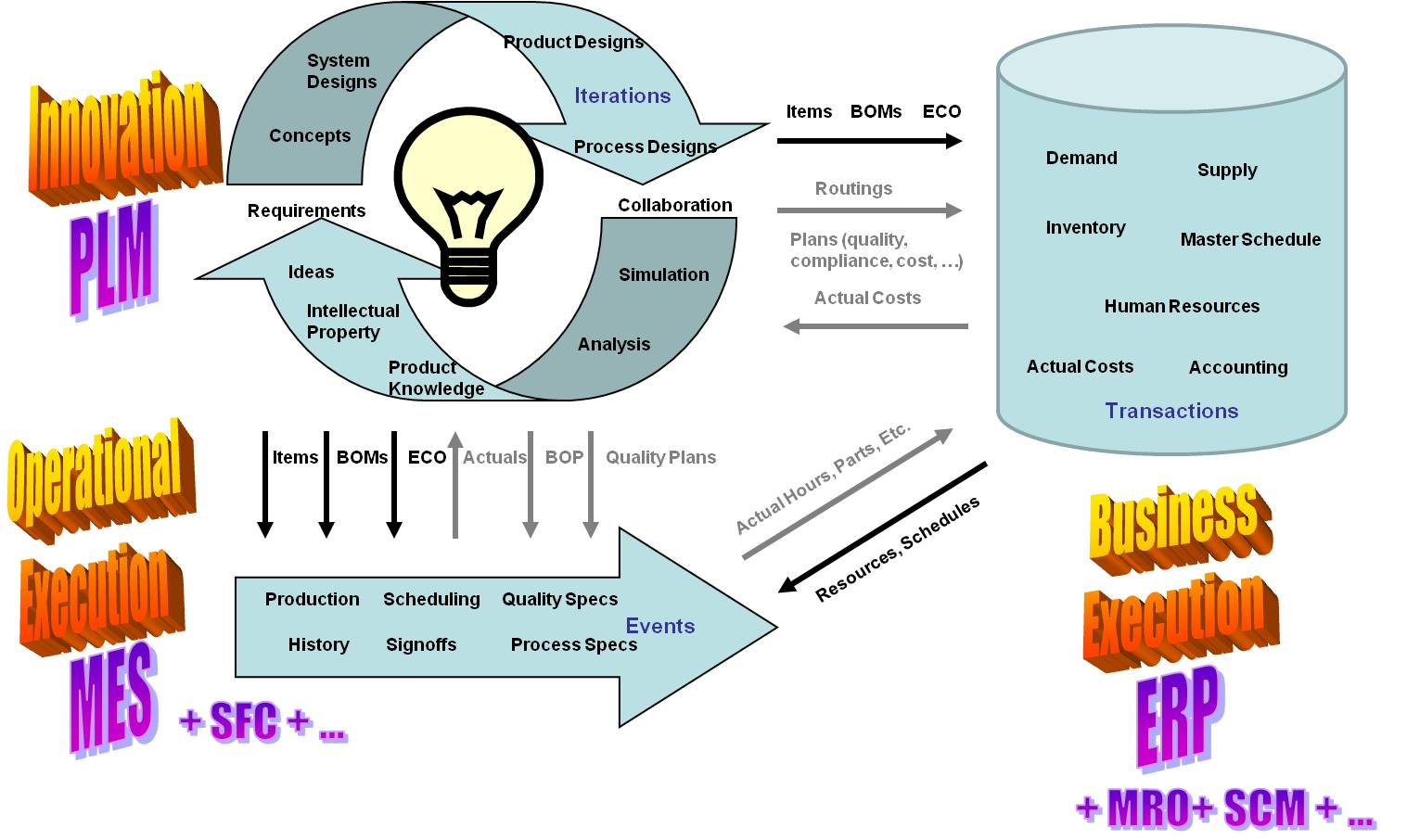 The Roles Of Erp And Plm In Manufacturing Now With Mes