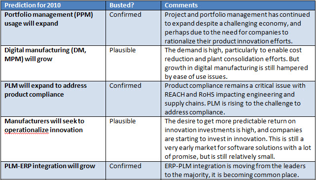 Mythbusting Product Innovation and PLM 2010 Predictions