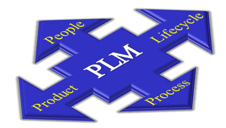 4 Dimensions of PLM Expansion