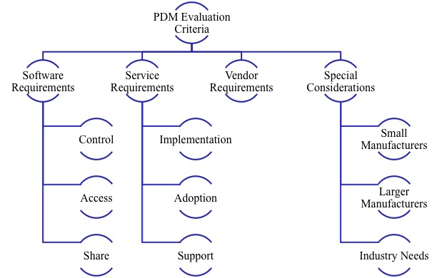 PDM Evaluation Framework 2012