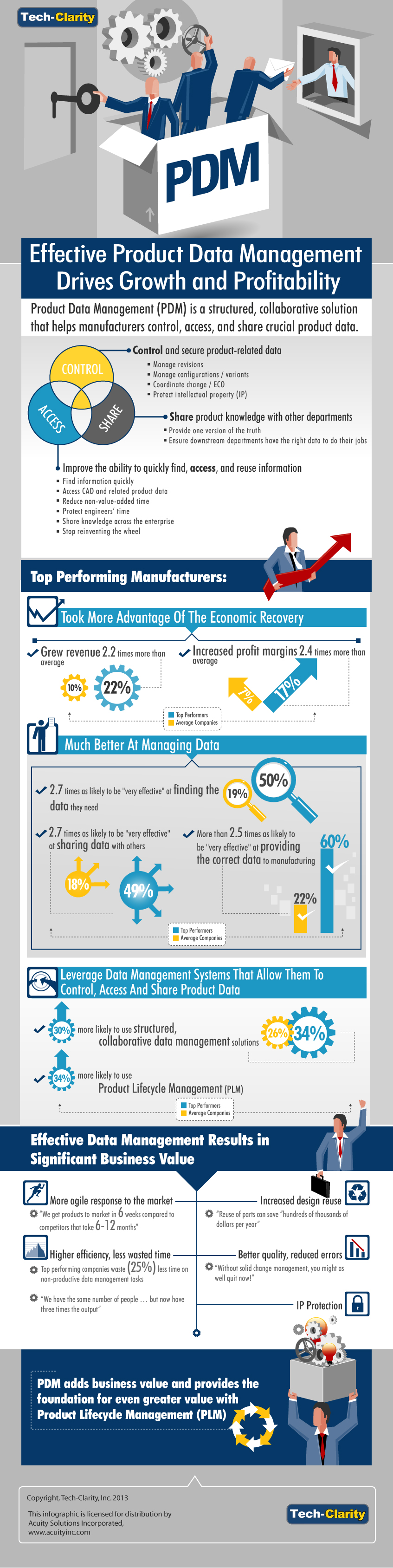 Tech-Clarity-Infographic-PDM-Value