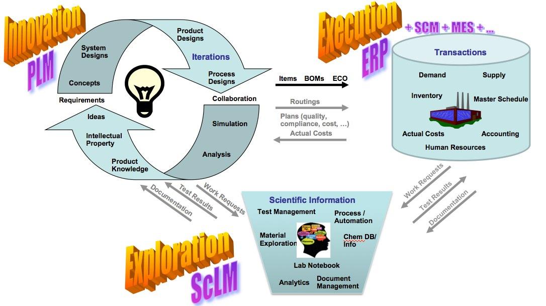 Tech-Clarity ERP-PLM-ScLM