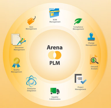 Arena Solution's PLM Vision 2014+ - Tech-Clarity