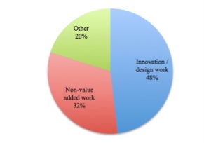 Reducing Non-Value Added Work in Engineering