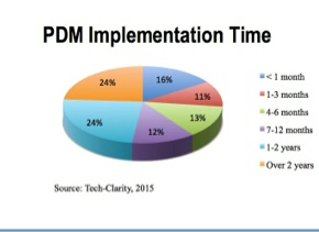PDM-Facts-Stat-Tech-Clarity