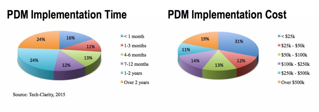 PDM-Implementation-Cost-Time