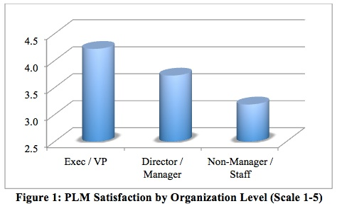 PDM/PLM User Satisfaction Survey