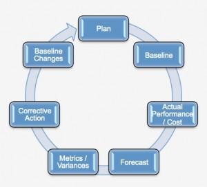 EVM-Framework