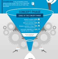 Infographic: Improving Concept Design to Boost Revenue