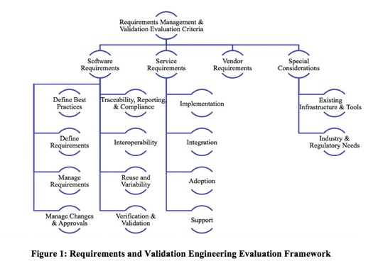 Tech-Clarity Requirements and Validation Buyers Guide Framework