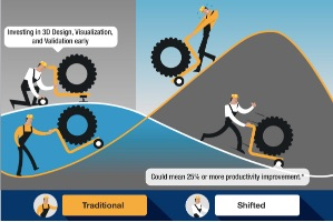 Shifting CTO Design and Validation Left (infographic)