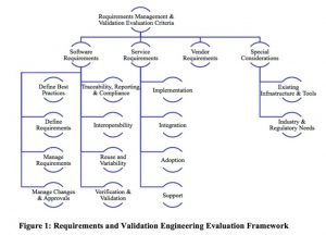 Tech-Clarity_Requirements_and_Validation_Buyers_Guide_pdf__page_4_of_22_