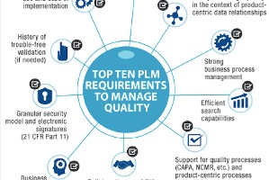 Does Quality Management Belong in PLM? (eBook)