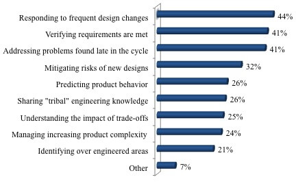 Top Product Development Challenges
