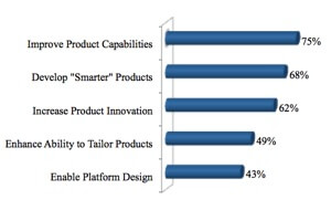How Product Line Engineering (PLE) Creates a Competitive Advantage