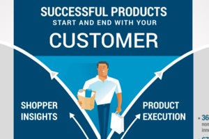 Successful Products Start and End with Your Customer (infographic)