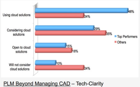 tech-clarity-ebook-cloud-maturity-2016-06-13_pptx