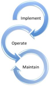 plm-integration-lifecycle-framework