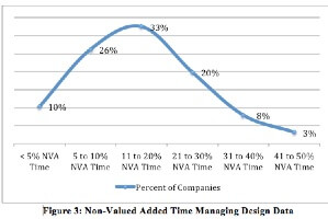 Design Data Management Maturity Improves Profitability (survey report)