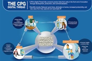 The CPG Digital Thread (infographic)