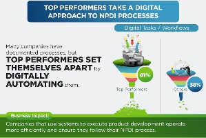 How to Beat Your Competition in Product Development (infographic)