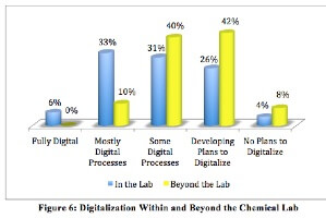 The Digital Chemical Lab (survey results, white paper)