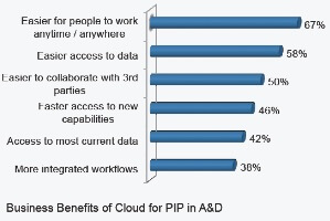 Aerospace and Defense Adopting Cloud Innovation Platforms (survey results)