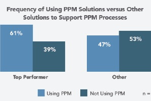Five Things Top Performers Do Differently to Deliver Profitable, Innovative Products (PPM survey results)