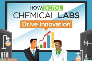 How Digital Chemical Labs Drive Innovation (infographic)