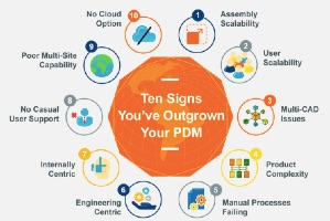 Expanding Beyond Your Outgrown PDM System (Buyer's Guide)