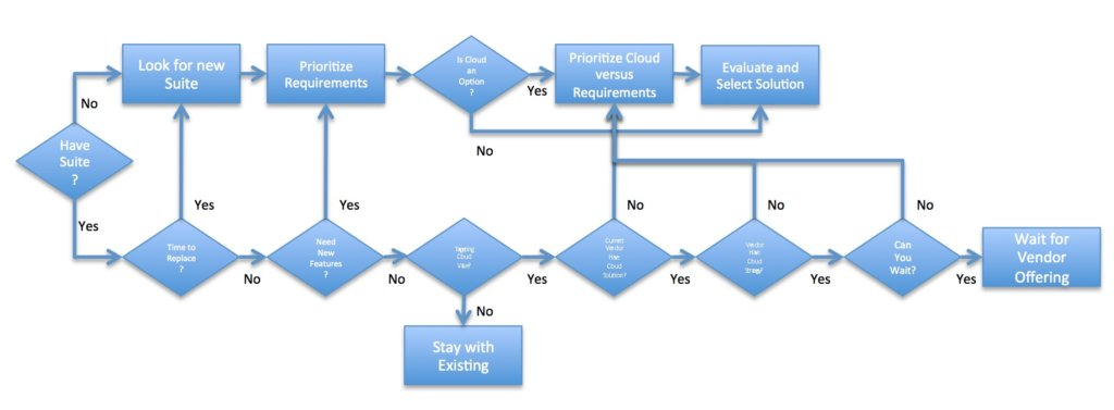Cloud Adoption for PLM and Engineering Flowchart