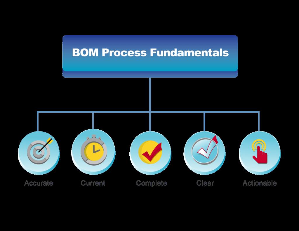BOM Process Fundamentals