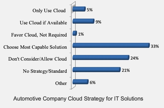 Auto Cloud Strategies