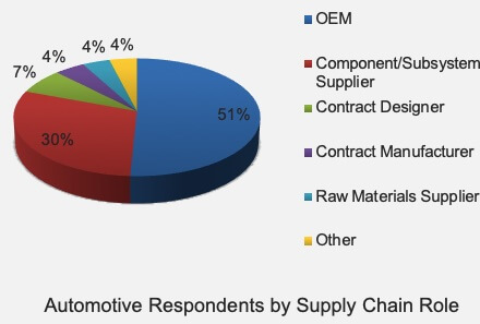 Automotive Cloud eBook Survey Respondents