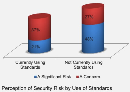 Cloud Standards versus Risk