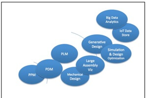 Cloud Engineering Software: More than Engineering Software on the Cloud (guest post)