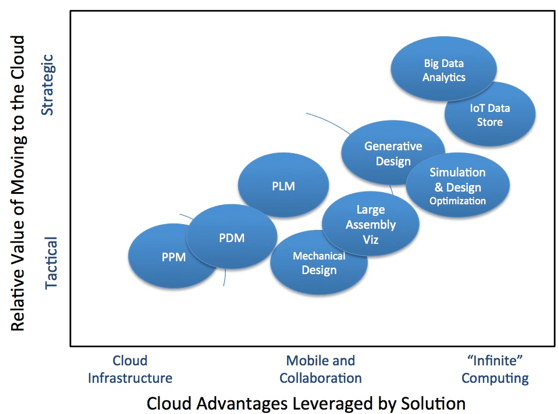 Cloud Engineering Software Value
