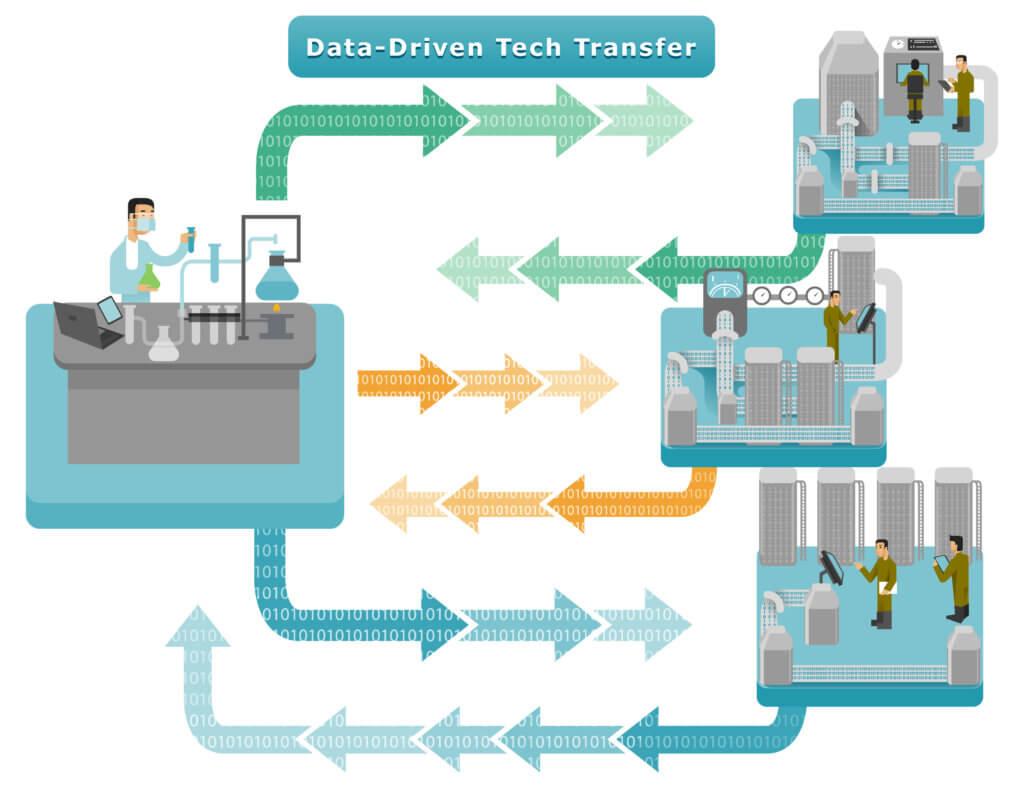 Data Driven Tech Transfer