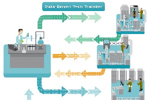 Tech Transfer Diagram Thumb