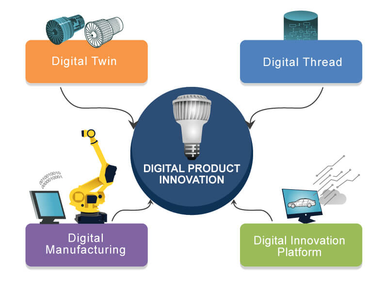 Digital Product Innovation
