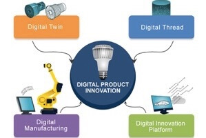 Digital Product Innovation Maturity (survey results)