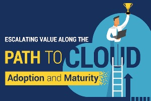 Escalating Cloud Value by Adoption & Maturity (infographic)