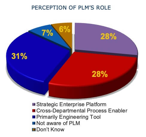 PLM for SMB Role