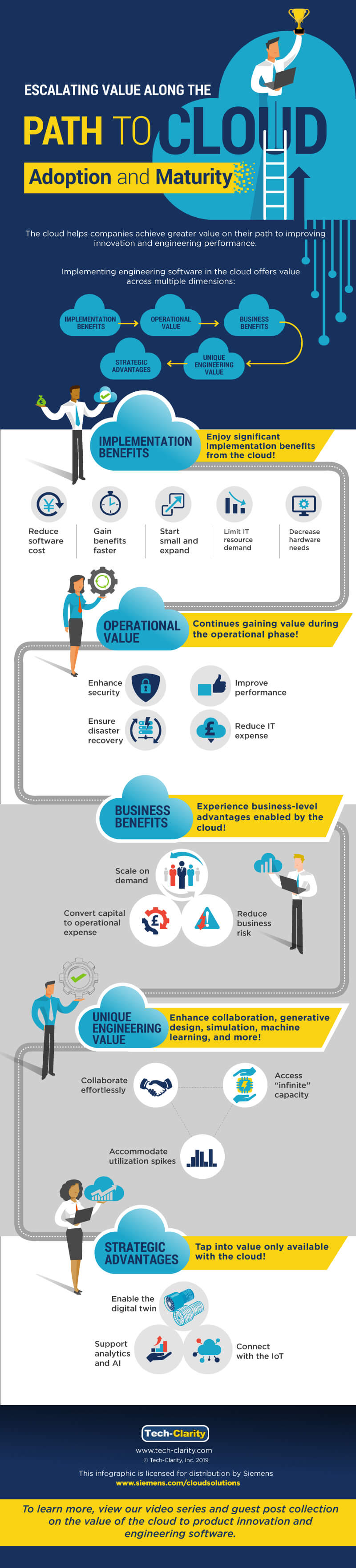 Cloud Value Escalation Infographic