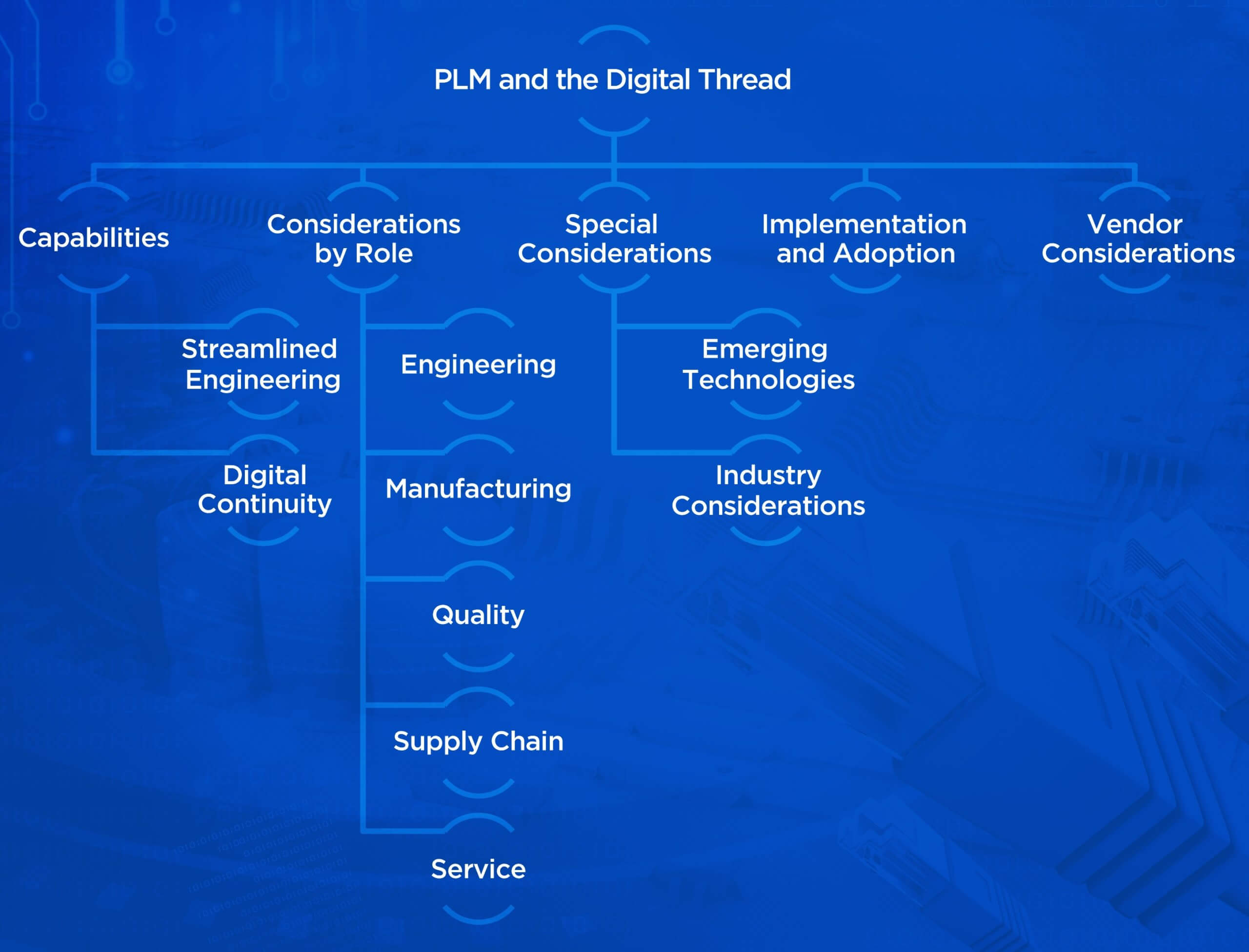 PLM for Digital Thread Requirement