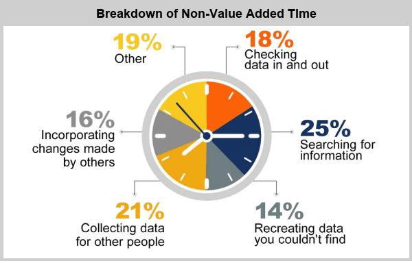 Avoid Non-value added work